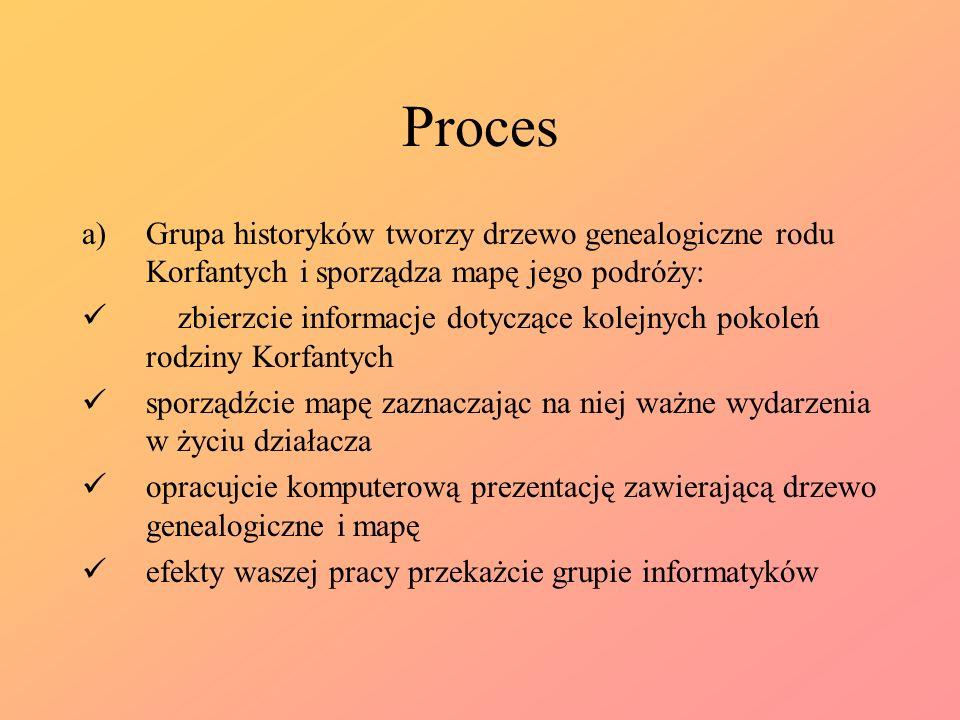 ProcesGrupa historyków tworzy drzewo genealogiczne rodu Korfantych i sporządza mapę jego podróży: