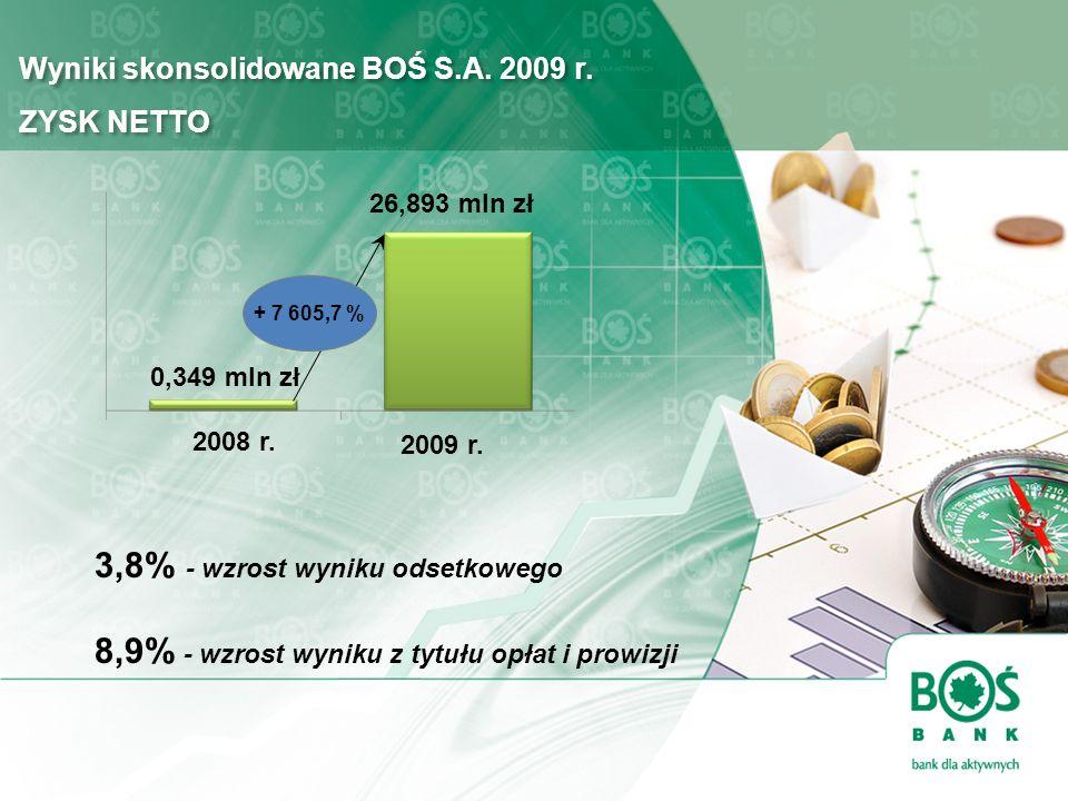 Wyniki skonsolidowane BOŚ S.A. 2009 r. ZYSK NETTO