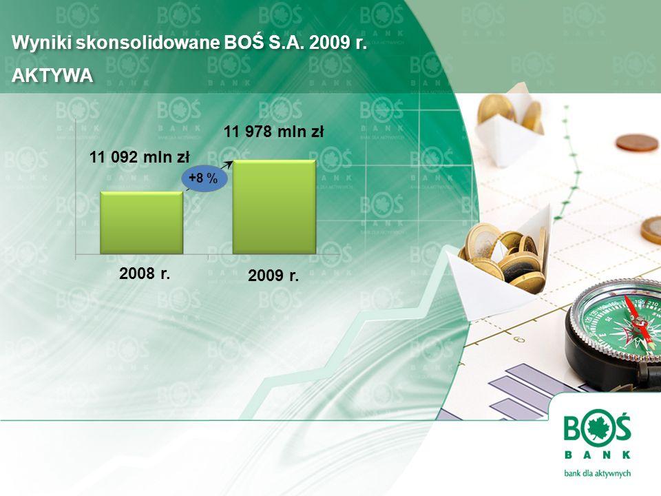 Wyniki skonsolidowane BOŚ S.A. 2009 r. AKTYWA