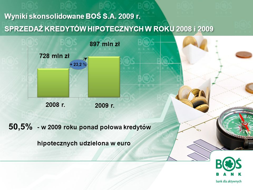 50,5% - w 2009 roku ponad połowa kredytów