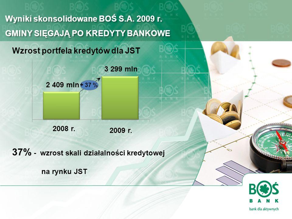 37% - wzrost skali działalności kredytowej