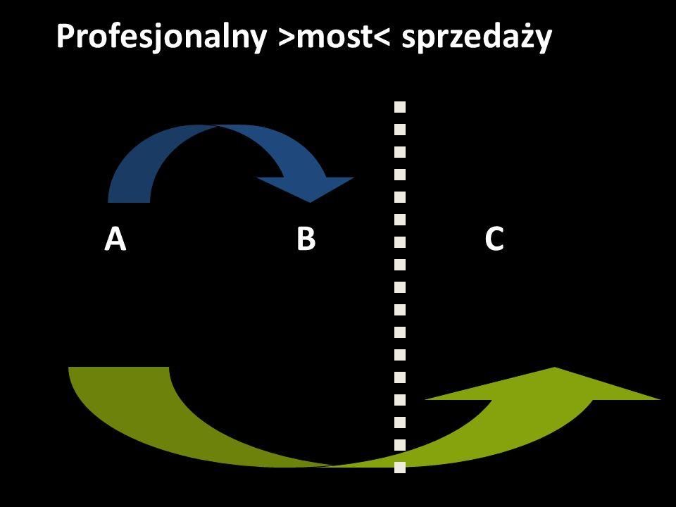 Profesjonalny >most< sprzedaży A B C My i nasza oferta Klient i jego potrzeba CEL Klienta