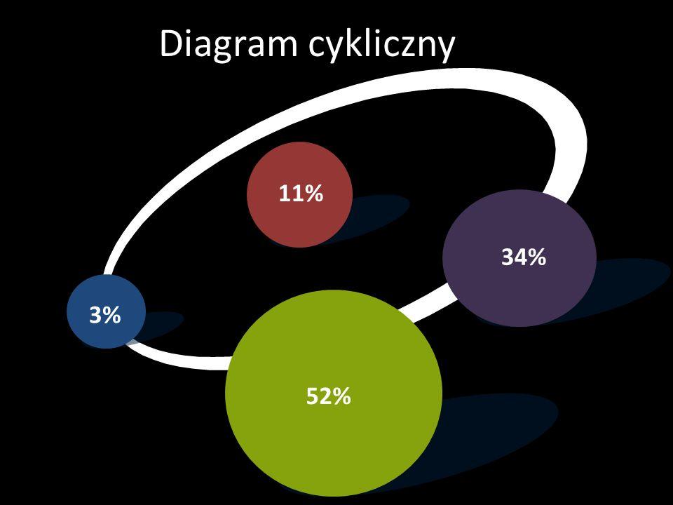 Diagram cykliczny 11% 34% 3% 52%
