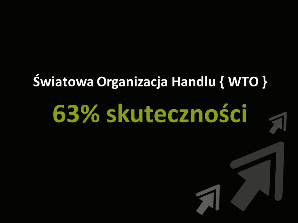 Światowa Organizacja Handlu { WTO } 63% skuteczności
