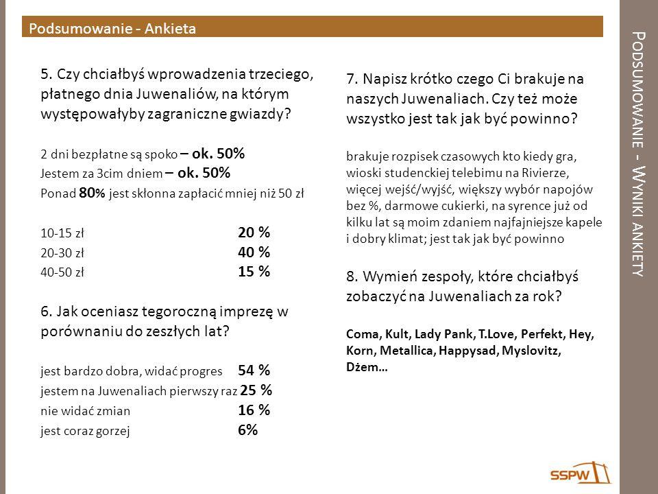 Podsumowanie - Wyniki ankiety