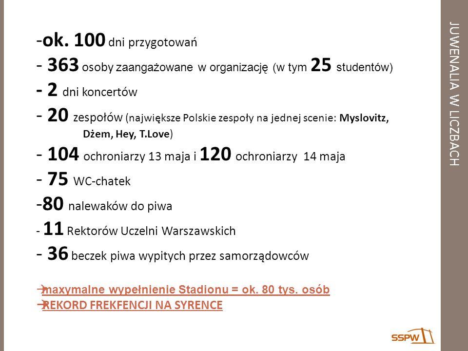 363 osoby zaangażowane w organizację (w tym 25 studentów)