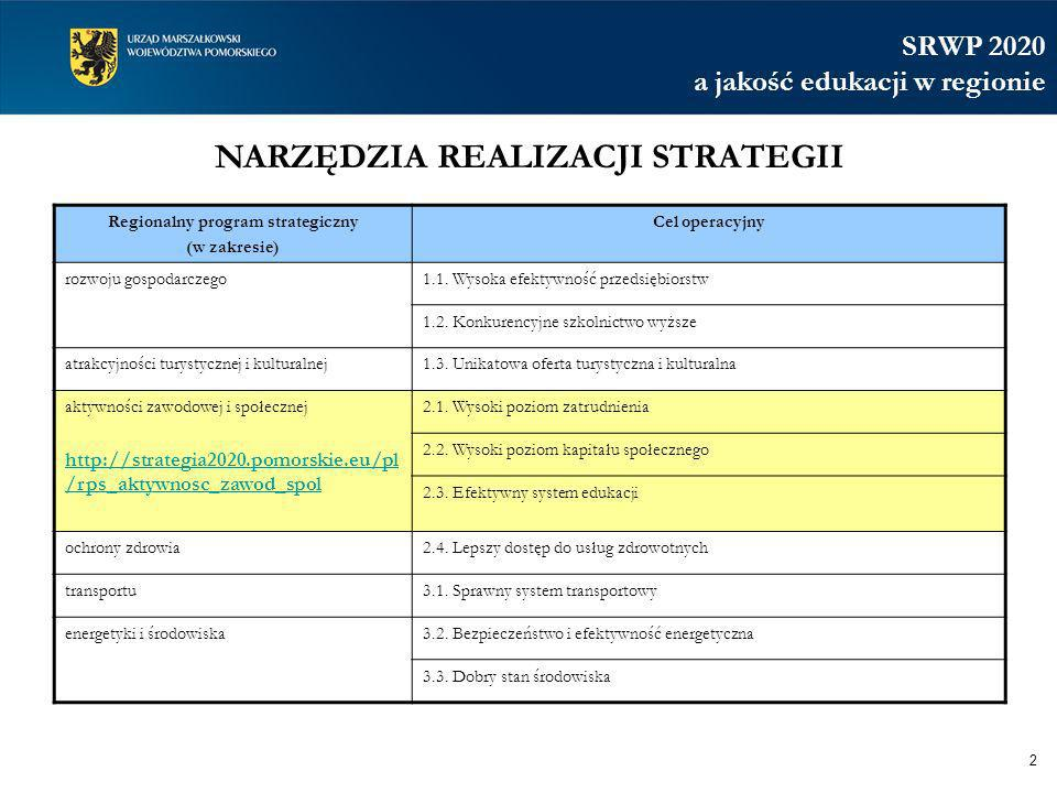 NARZĘDZIA REALIZACJI STRATEGII Regionalny program strategiczny