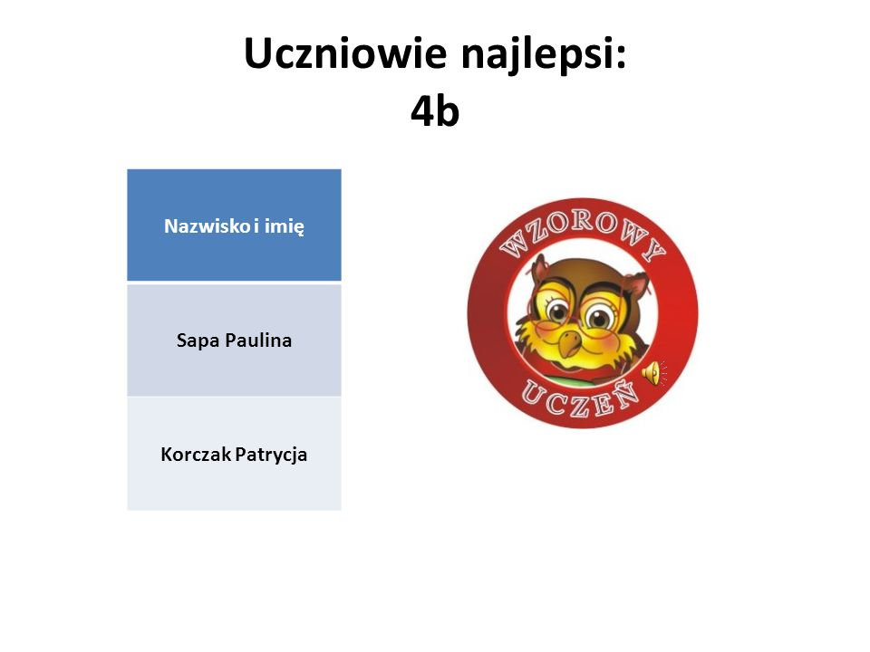 Uczniowie najlepsi: 4b Nazwisko i imię Sapa Paulina Korczak Patrycja