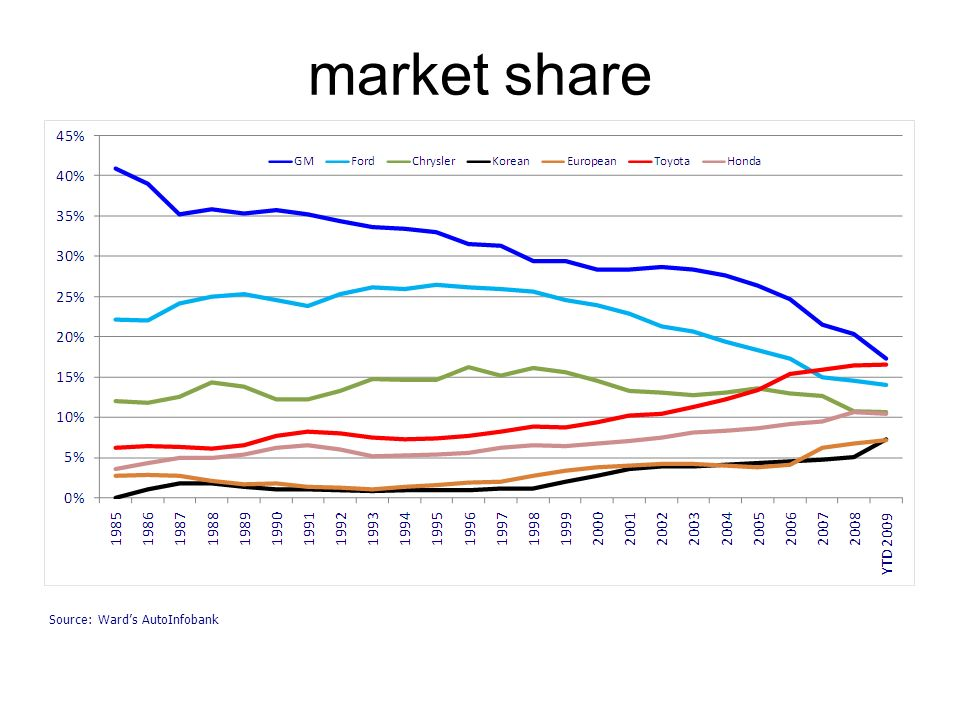 market shareS:\Databases\USCNMX tab market share data (Updated 3/04/09) Source: Ward's AutoInfobank.