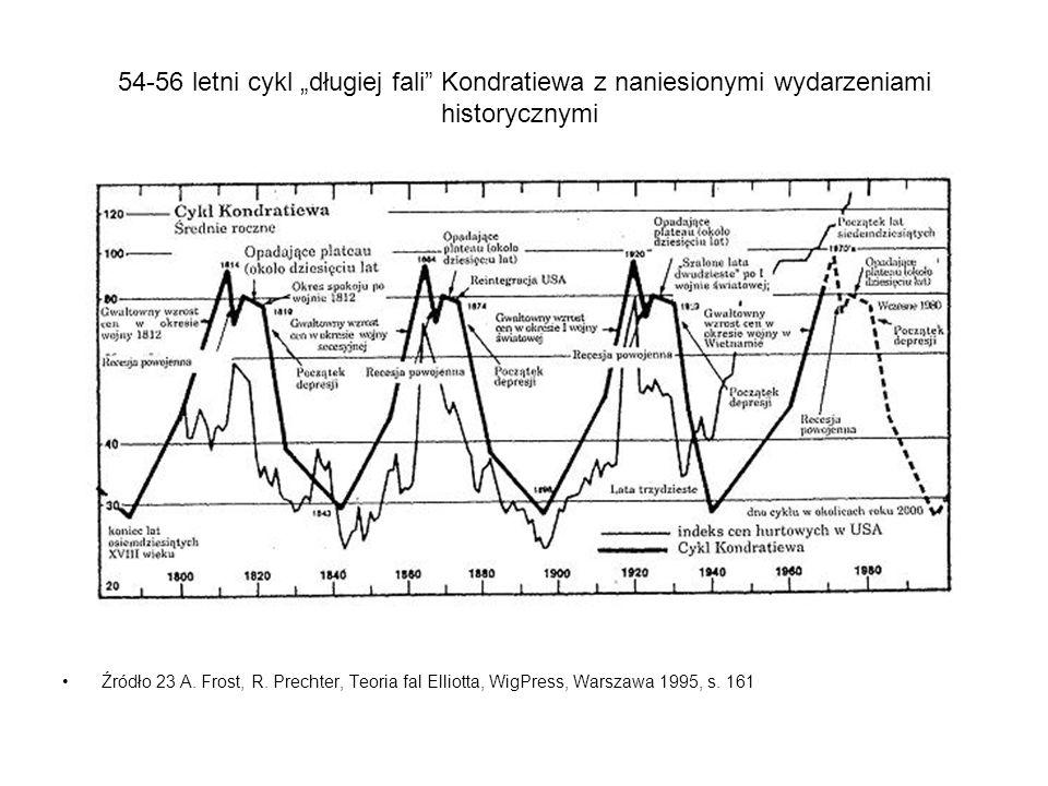 """54-56 letni cykl """"długiej fali Kondratiewa z naniesionymi wydarzeniami historycznymi"""