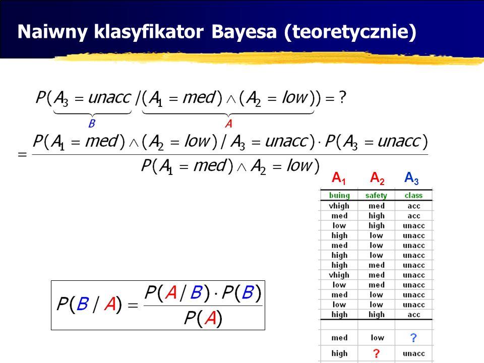 Naiwny klasyfikator Bayesa (teoretycznie)