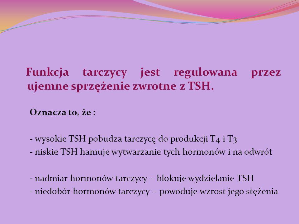 - wysokie TSH pobudza tarczycę do produkcji T4 i T3