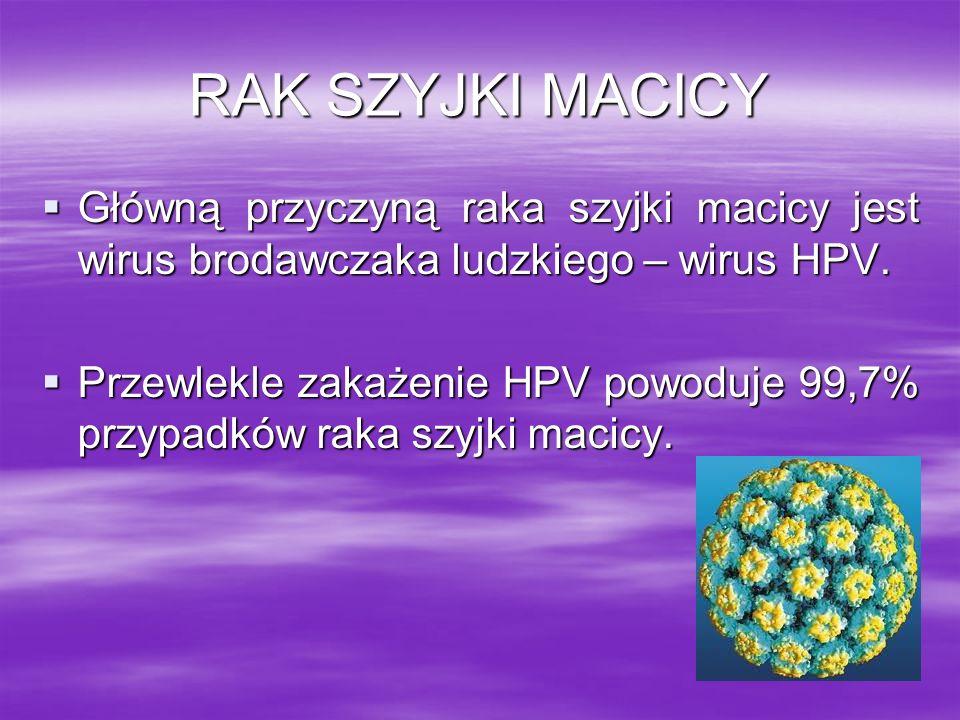 RAK SZYJKI MACICY Główną przyczyną raka szyjki macicy jest wirus brodawczaka ludzkiego – wirus HPV.