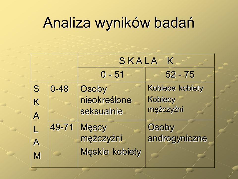 Analiza wyników badań S K A L A K 0 - 51 52 - 75 S K A L M 0-48