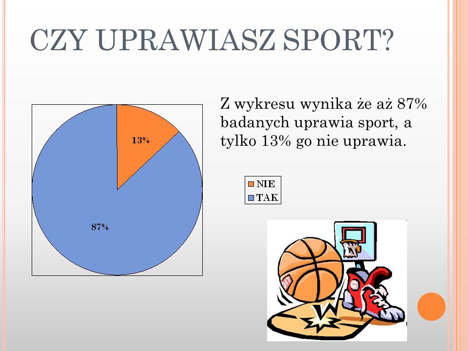 CZY UPRAWIASZ SPORT Z wykresu wynika że aż 87% badanych uprawia sport, a tylko 13% go nie uprawia.