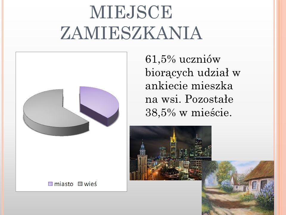 MIEJSCE ZAMIESZKANIA 61,5% uczniów biorących udział w ankiecie mieszka na wsi.