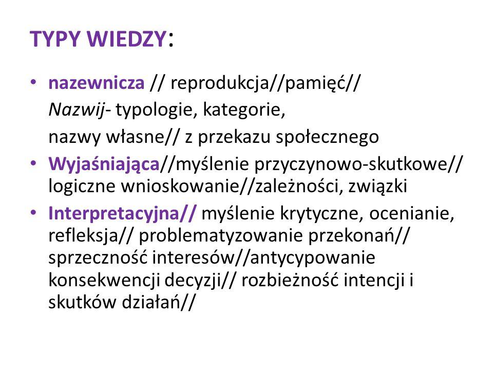 TYPY WIEDZY: nazewnicza // reprodukcja//pamięć//