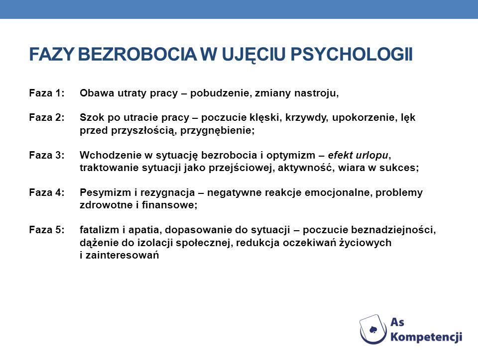 Fazy bezrobocia w ujęciu psychologii