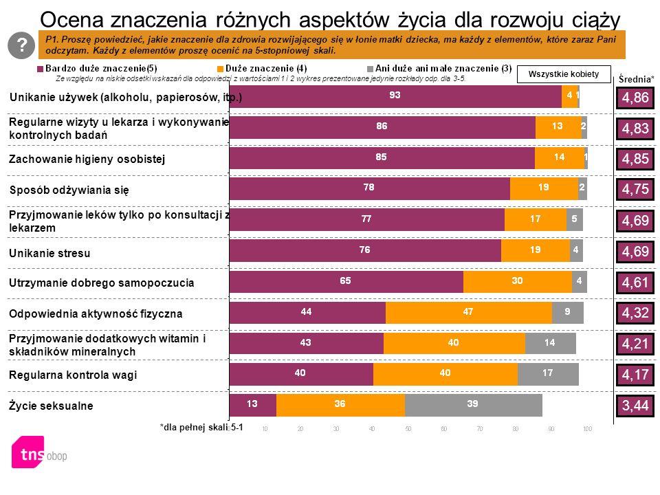 Ocena znaczenia różnych aspektów życia dla rozwoju ciąży