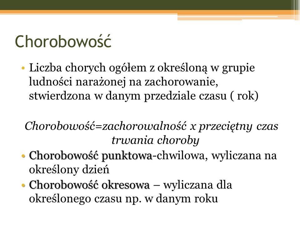 Chorobowość=zachorowalność x przeciętny czas trwania choroby