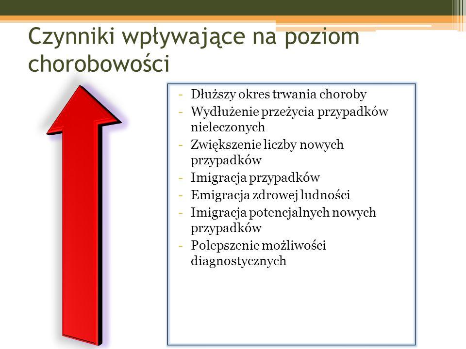 Czynniki wpływające na poziom chorobowości