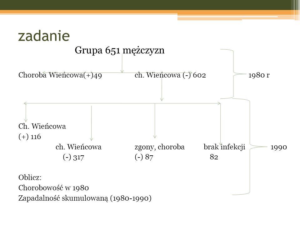 zadanie Grupa 651 mężczyzn