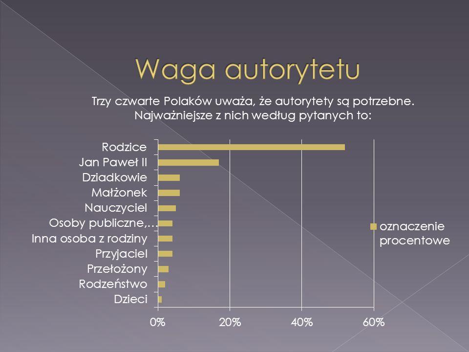 Waga autorytetu Trzy czwarte Polaków uważa, że autorytety są potrzebne.