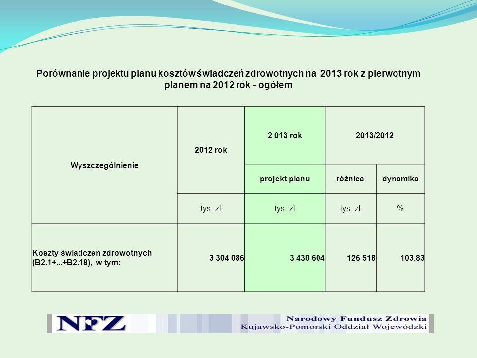 Porównanie projektu planu kosztów świadczeń zdrowotnych na 2013 rok z pierwotnym planem na 2012 rok - ogółem