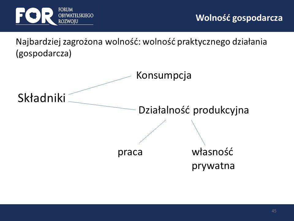 Składniki Konsumpcja Działalność produkcyjna praca własność prywatna