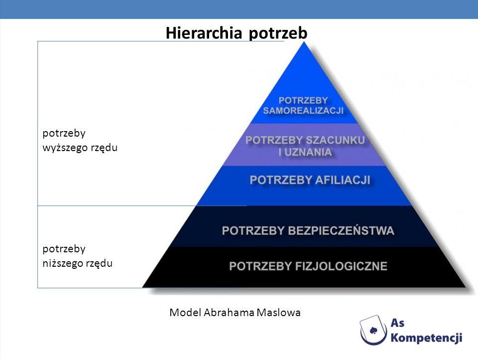 Hierarchia potrzeb potrzeby wyższego rzędu potrzeby niższego rzędu