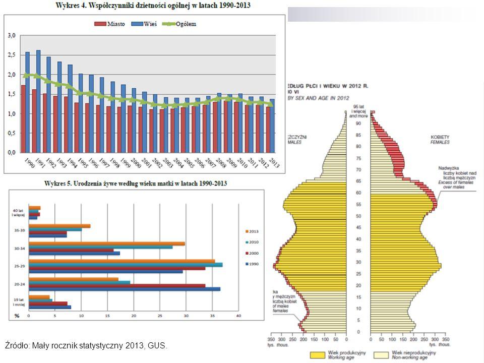 13 Źródło: Mały rocznik statystyczny 2013, GUS.