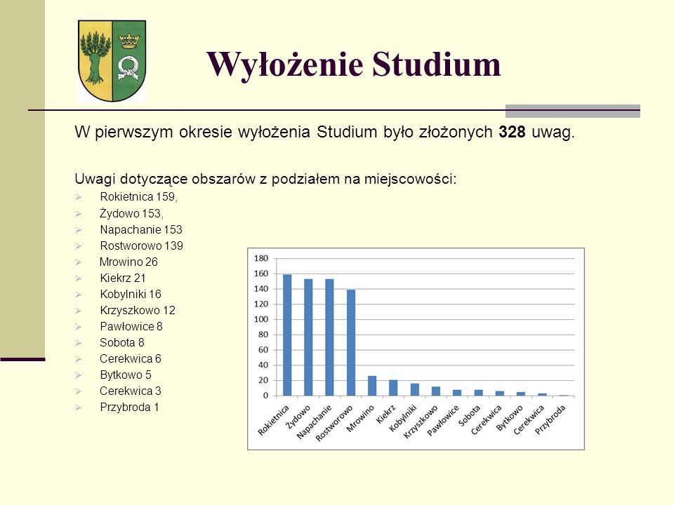 Wyłożenie Studium W pierwszym okresie wyłożenia Studium było złożonych 328 uwag. Uwagi dotyczące obszarów z podziałem na miejscowości: