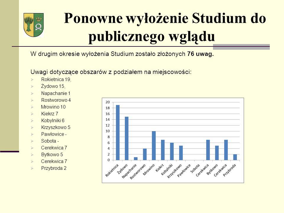 Ponowne wyłożenie Studium do publicznego wglądu