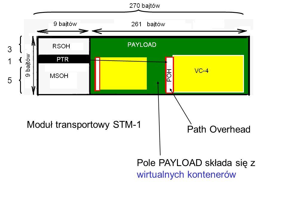 Moduł transportowy STM-1 Path Overhead