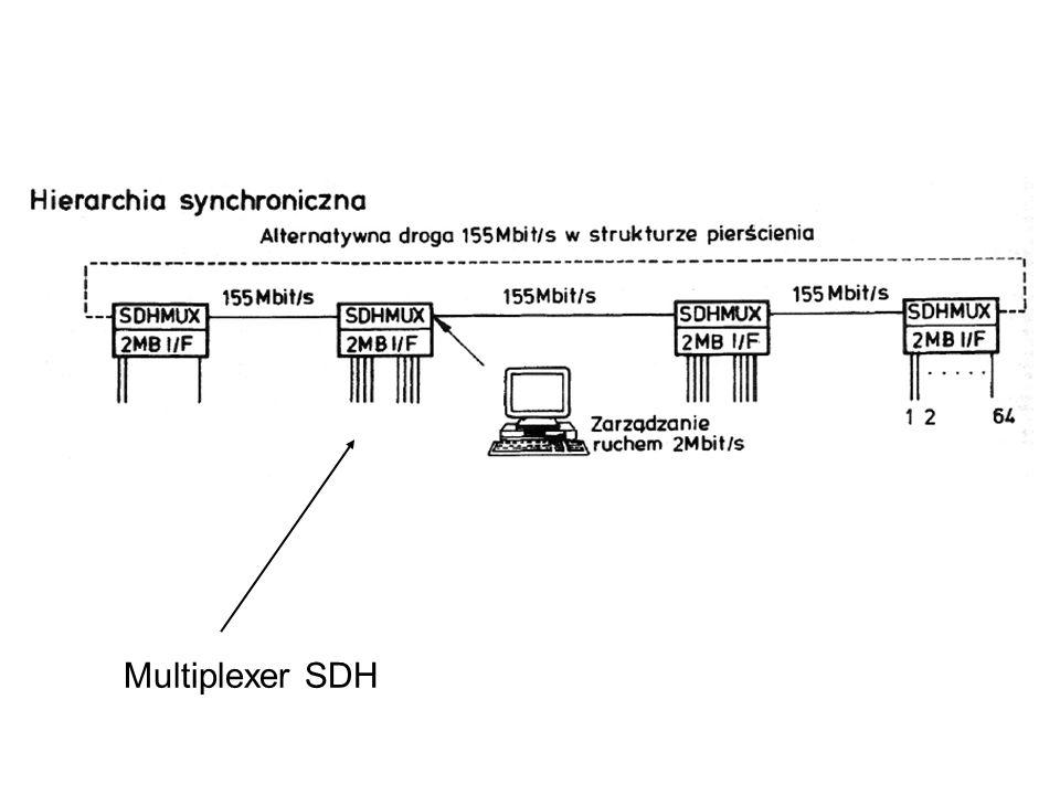 Multiplexer SDH