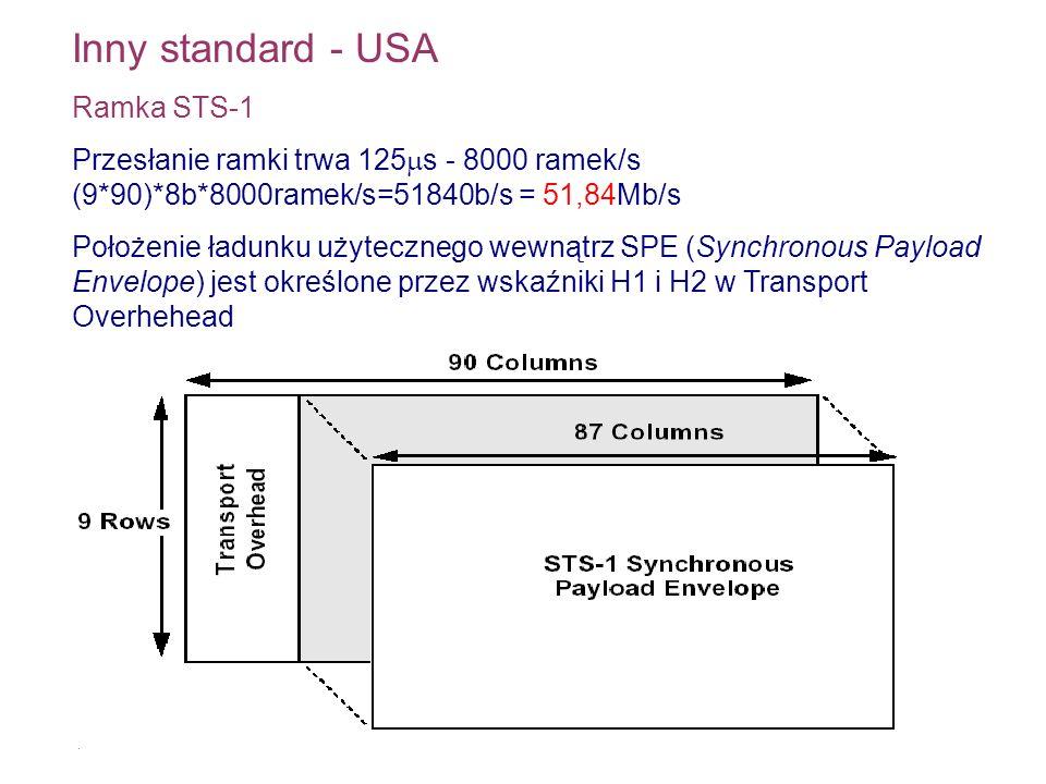 Inny standard - USA Ramka STS-1