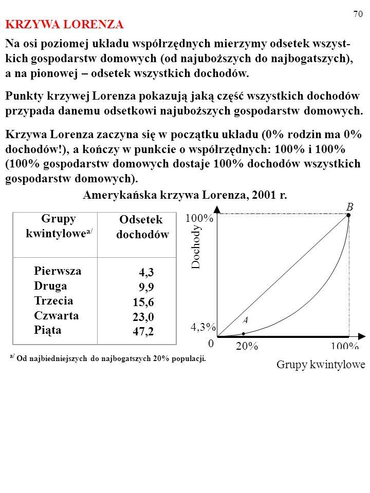 Amerykańska krzywa Lorenza, 2001 r.