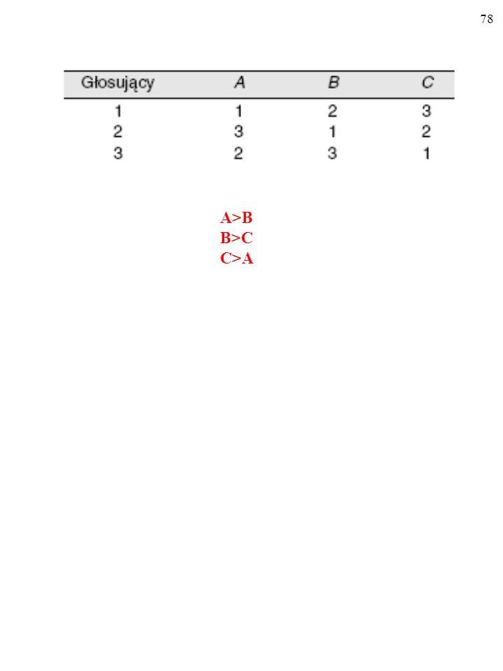 A>B B>C C>A