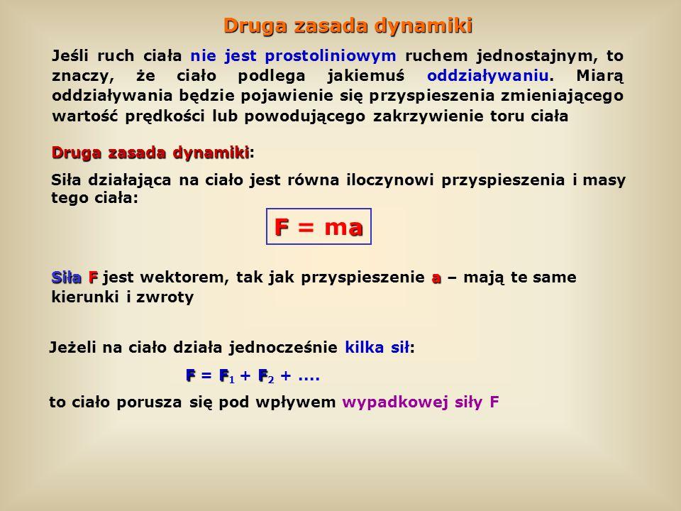 F = ma Druga zasada dynamiki