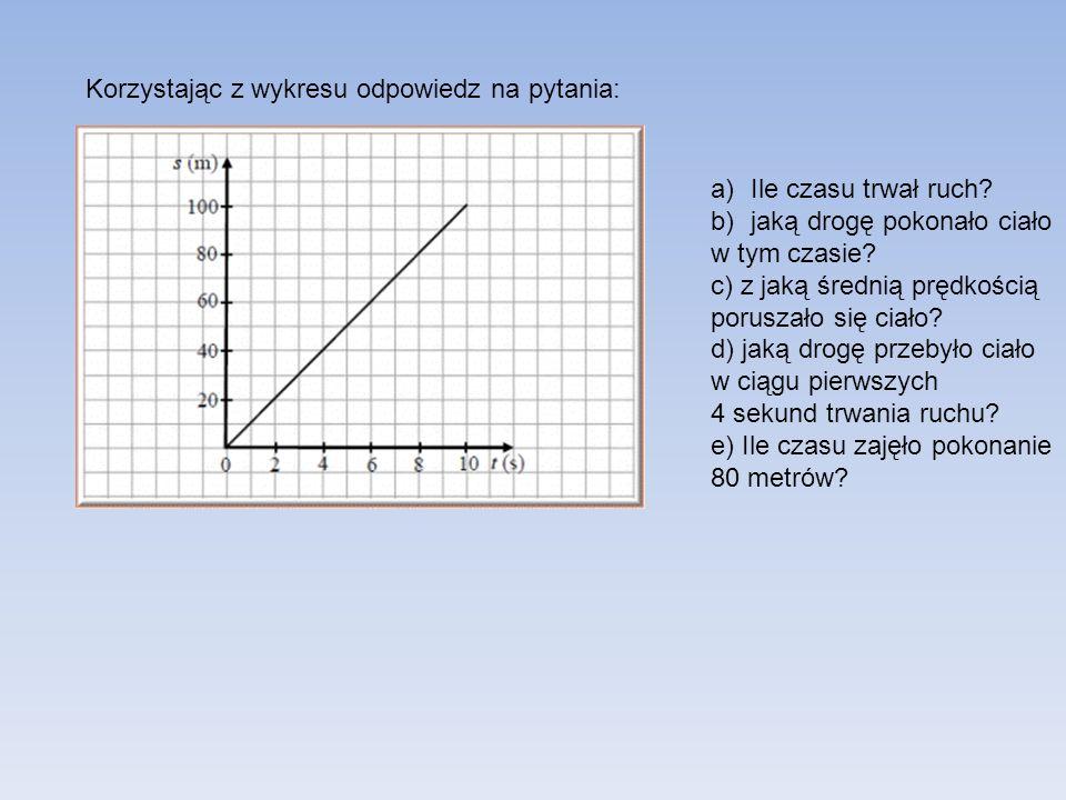 Korzystając z wykresu odpowiedz na pytania: