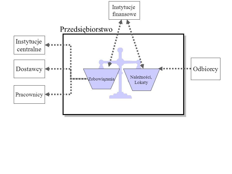 Przedsiębiorstwo Instytucje centralne Odbiorcy Dostawcy Instytucje