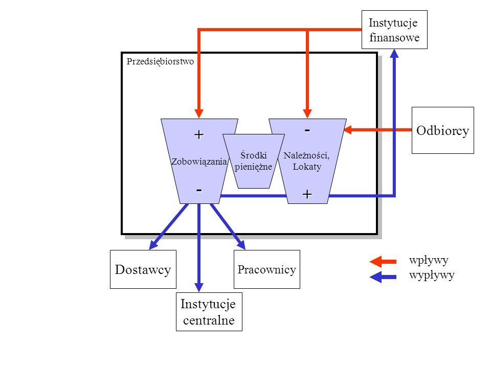 - + - + Odbiorcy Dostawcy Instytucje centralne Instytucje finansowe