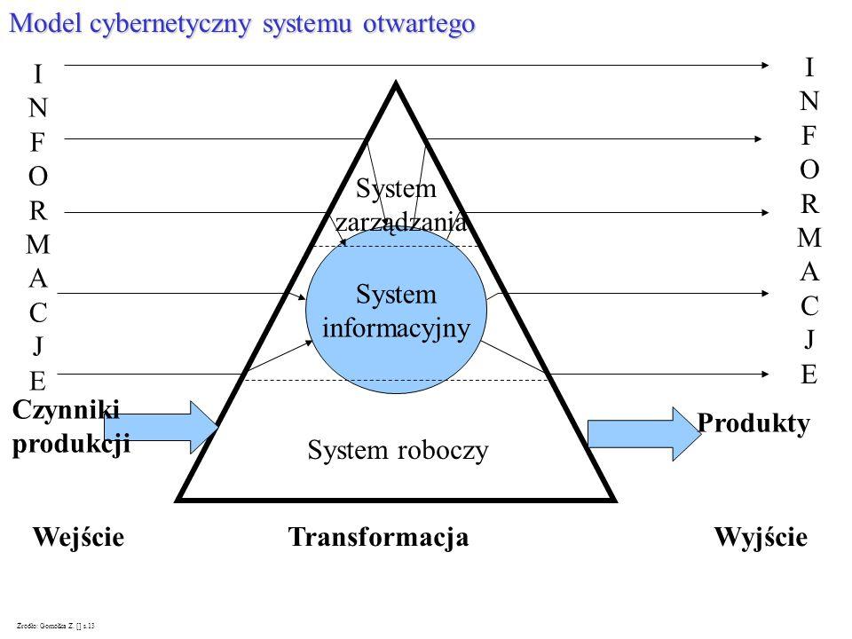 Model cybernetyczny systemu otwartego