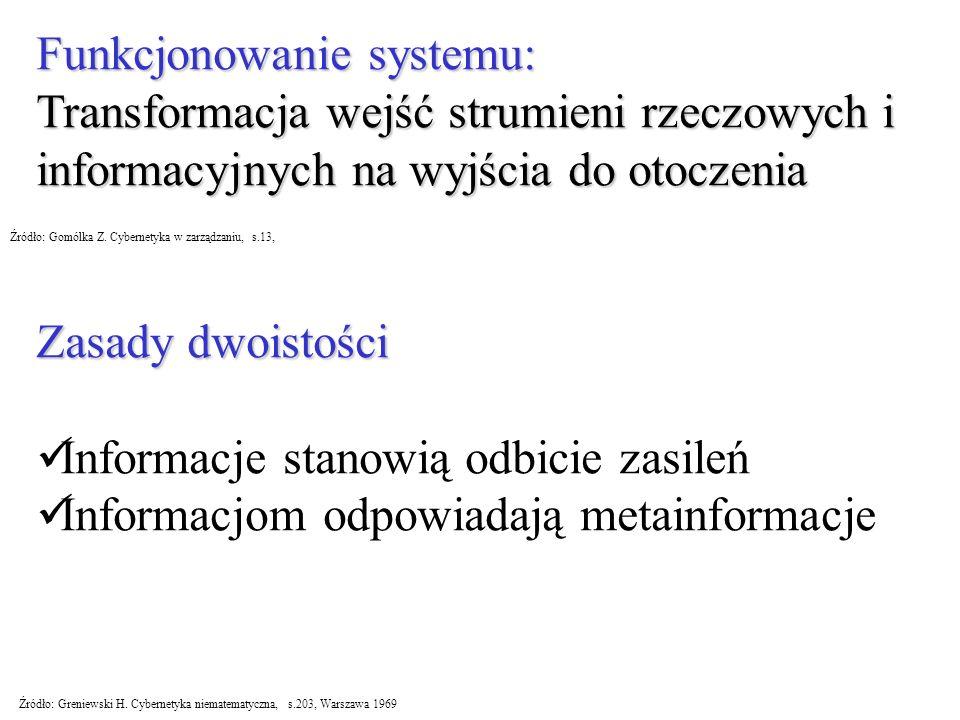 Funkcjonowanie systemu: