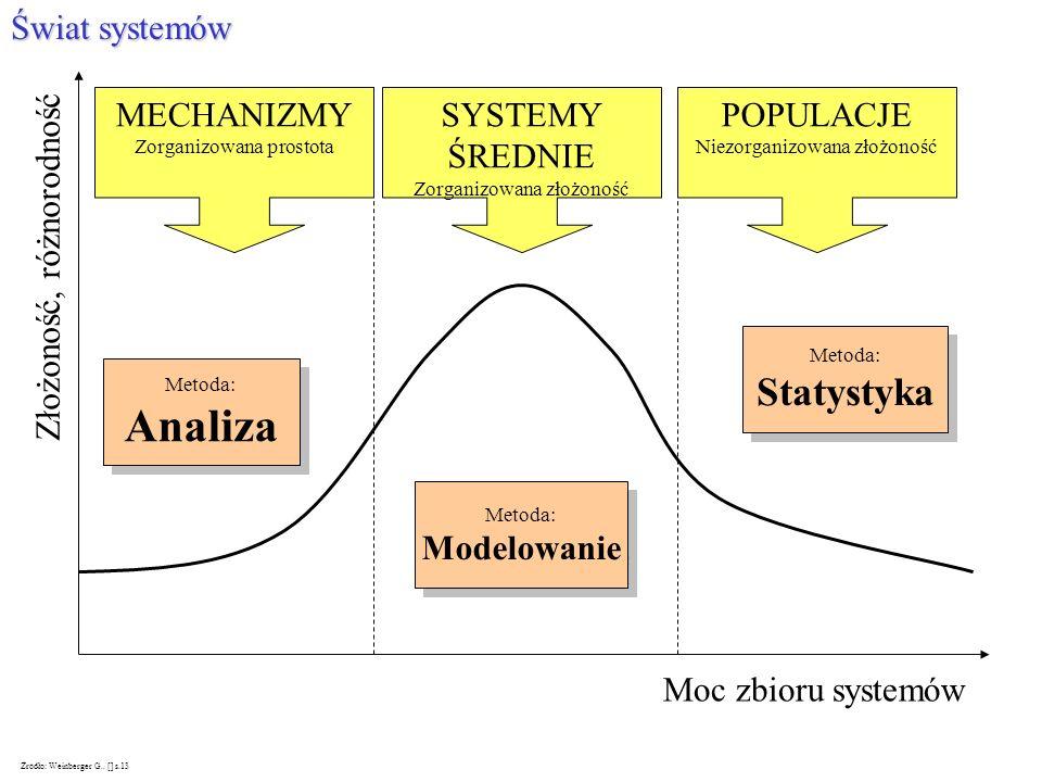 Analiza Statystyka Świat systemów MECHANIZMY SYSTEMY ŚREDNIE POPULACJE