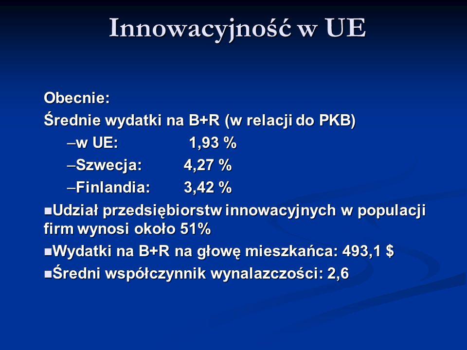 Innowacyjność w UE Obecnie: Średnie wydatki na B+R (w relacji do PKB)