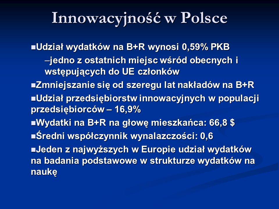 Innowacyjność w Polsce