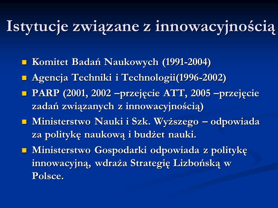Istytucje związane z innowacyjnością