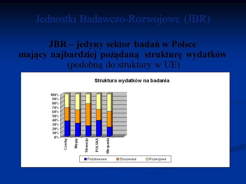 Jednostki Badawczo-Rozwojowe (JBR)