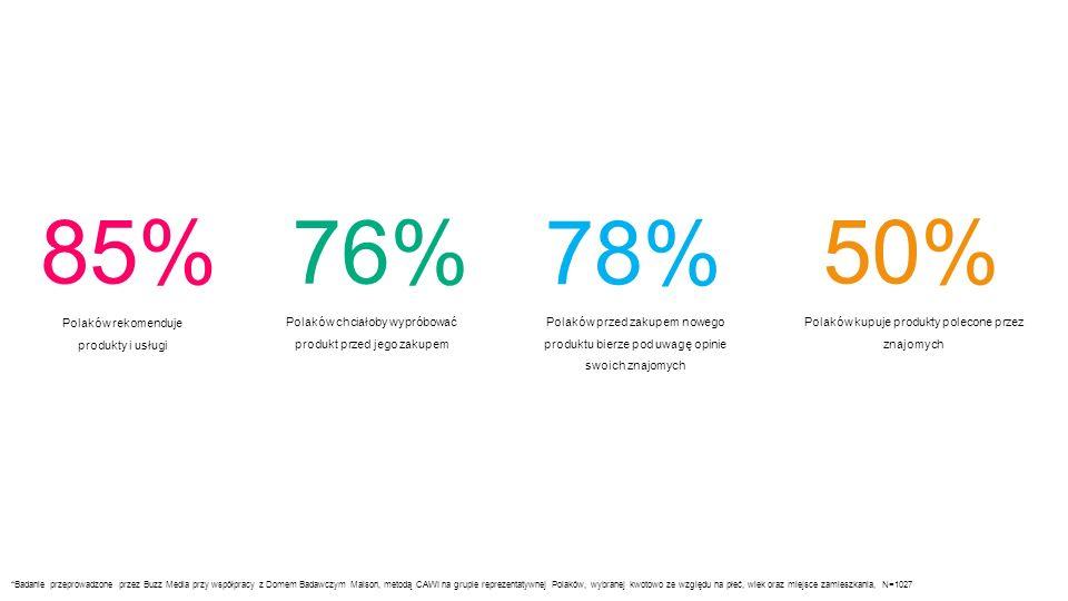85% 76% 78% 50% Polaków rekomenduje produkty i usługi